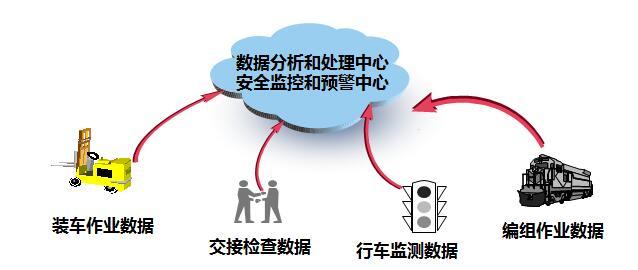 《铁路货运作业监控和预警系统》