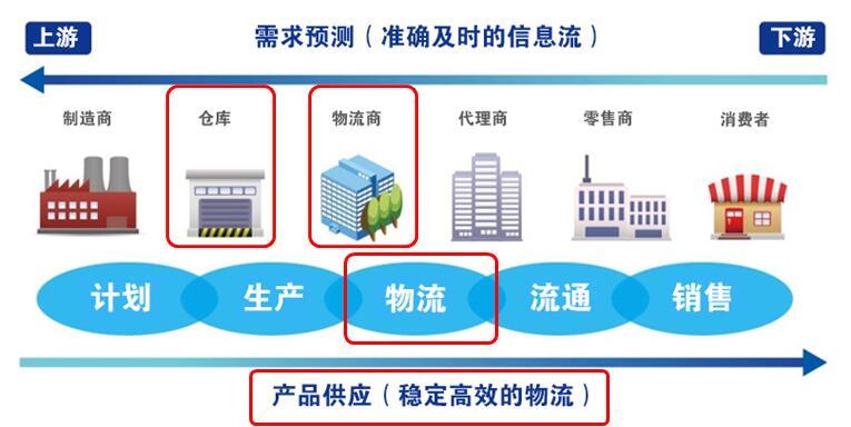铁路供应链物流管理SCLM整体解决方案介绍