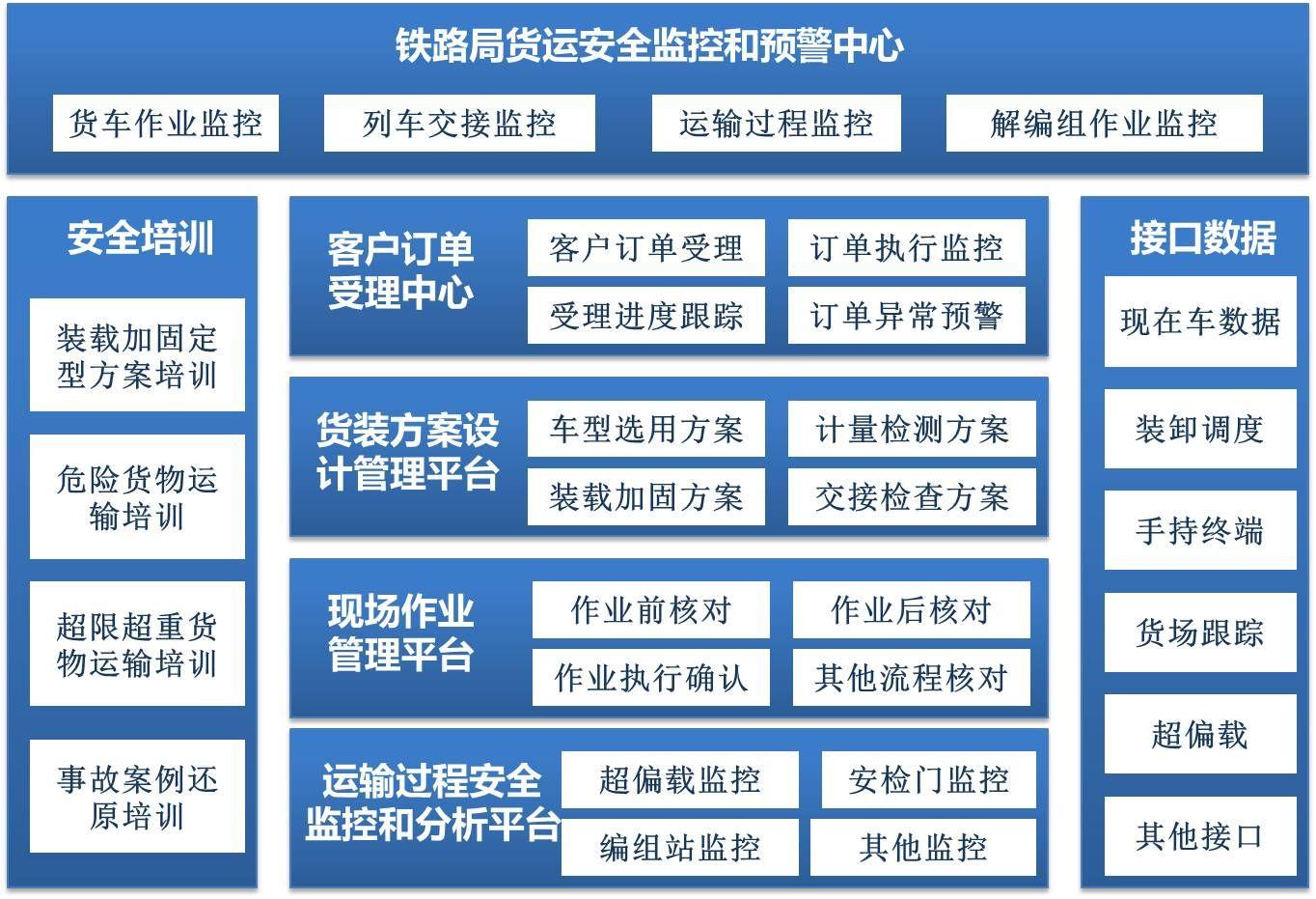 铁路货运作业监控和预警系统