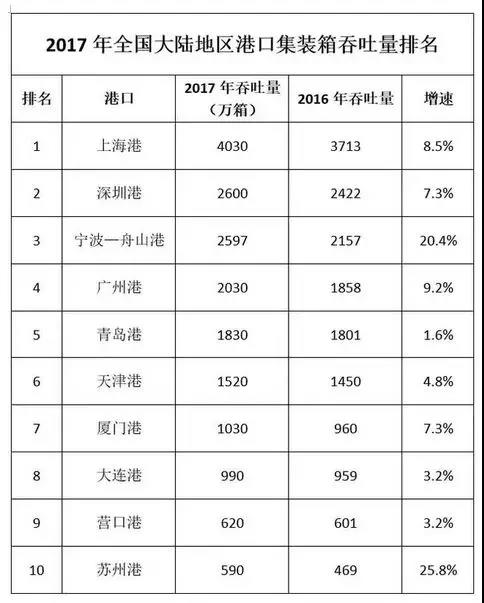 2017年全国港口集装箱排名榜出炉,宁波舟山紧追深圳