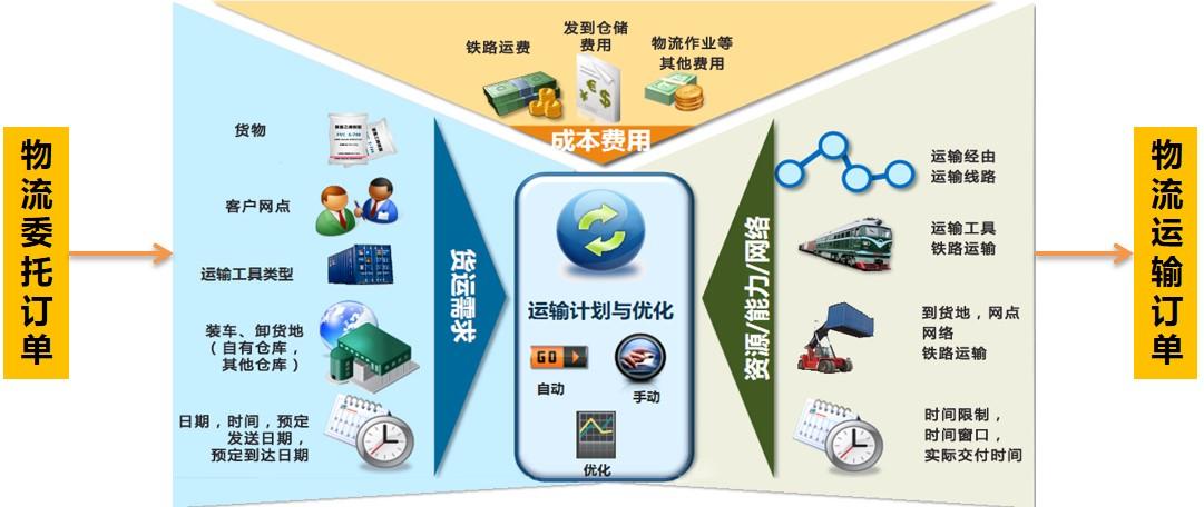《基于GIS技术的铁路地图系统的设计与应用》