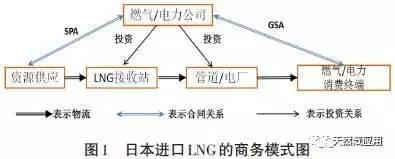 LNG进口产业链及商业模式,LNG贸易必读