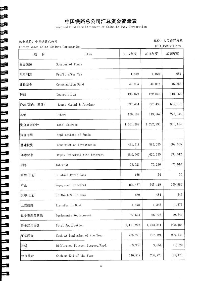 《铁总2017财务报告新鲜出炉:收入超万亿 其中运输收入近7000亿》