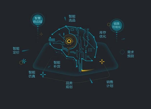 阿里智慧供应链中台2.0发布—建立开放、高效、协同的社会化供应链体系