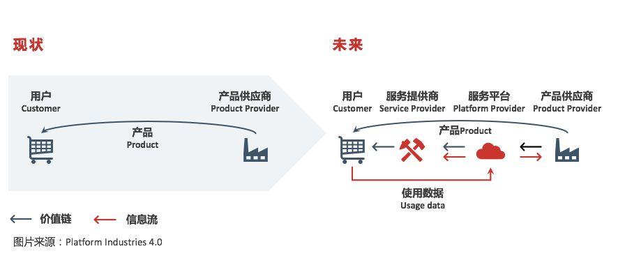 潘永刚:供应链运营平台-数字化时代的物流新物种