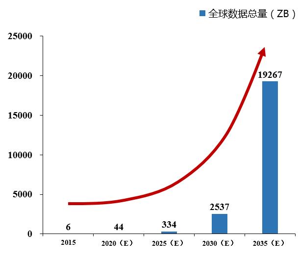 全球数字经济十大发展趋势