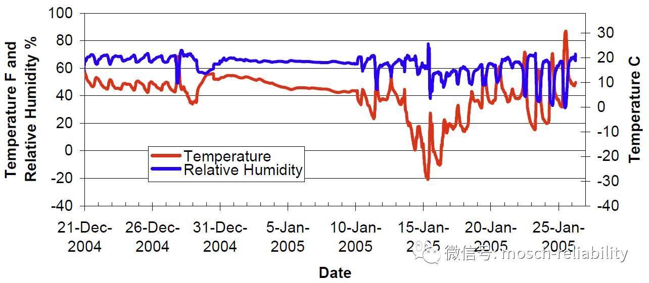 《集装箱运输时的温湿度数据》
