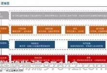 中国多式联运深度研究报告