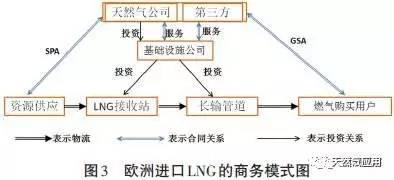 《LNG进口产业链及商业模式,LNG贸易必读》