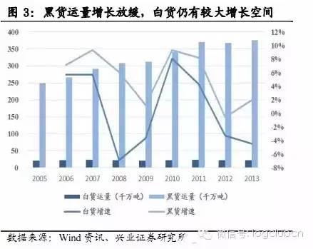 《2015铁路货运行业分析报告》