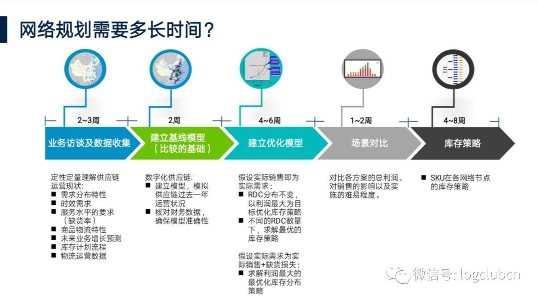 《怎样突破合同物流的天花板?技术优化是个绝好的切入点》