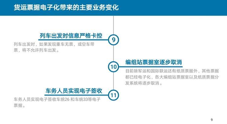 《铁路货票改革:基于铁路运输信息采集的铁路货票电子化 货票改为运单》