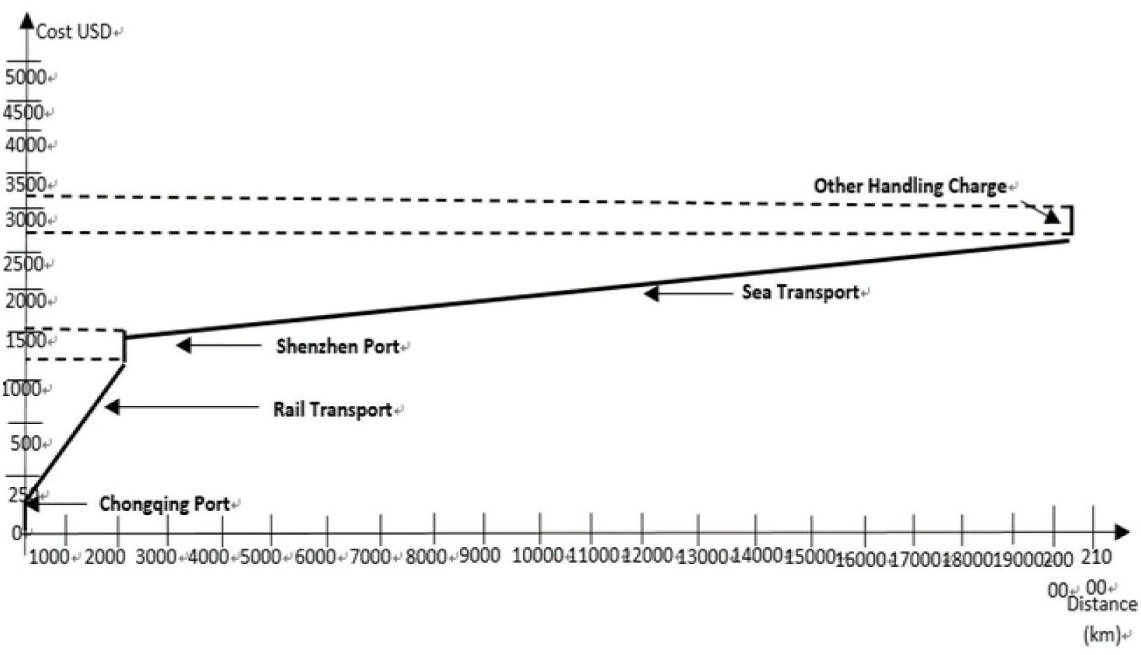 《中欧班列铁路多式联运案例分析:从中国重庆到欧洲鹿特丹的笔记本电脑运输案例》